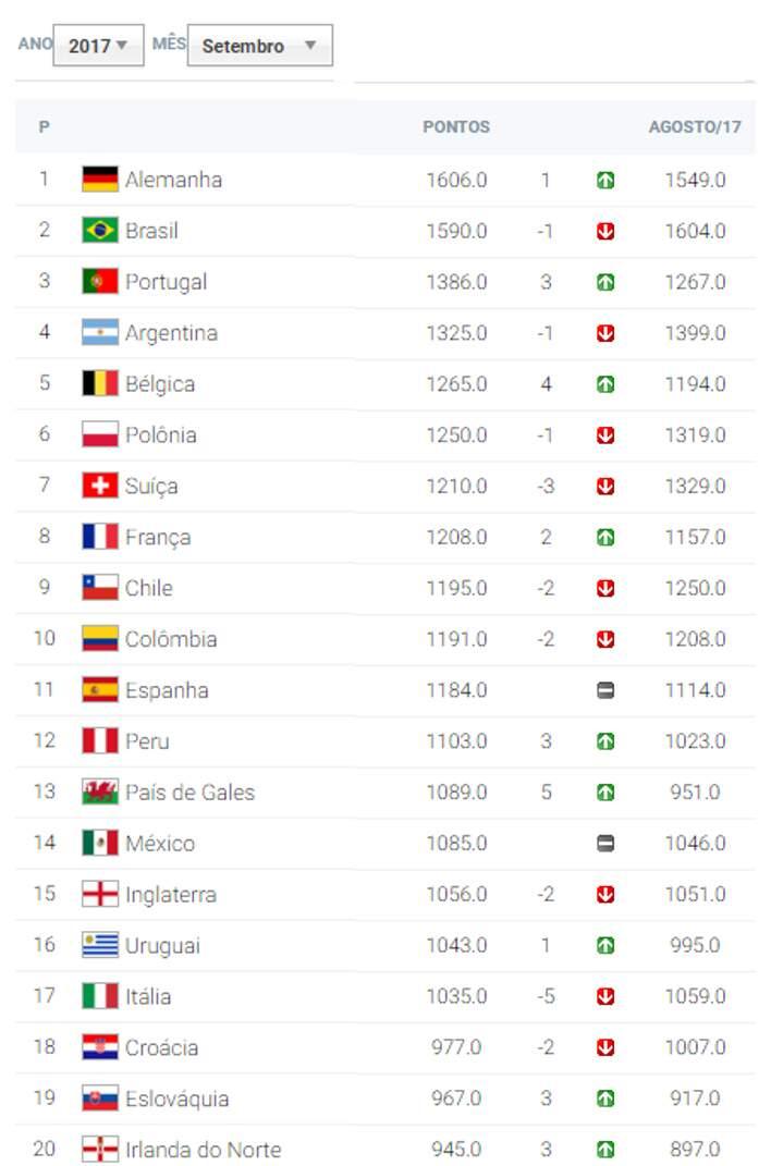 Confira como está a classificação do ranking da Fifa